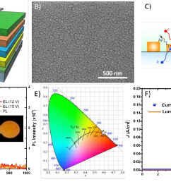 perovskite integration in light emitting diode led a  [ 1248 x 648 Pixel ]
