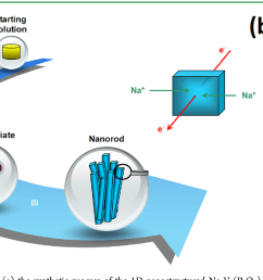 schematic diagram illustrating a the synthetic process of the 1d nanostructured [ 1174 x 680 Pixel ]
