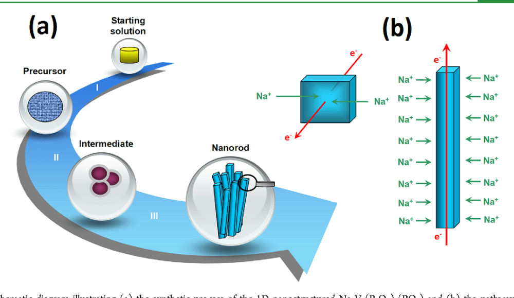 medium resolution of schematic diagram illustrating a the synthetic process of the 1d nanostructured