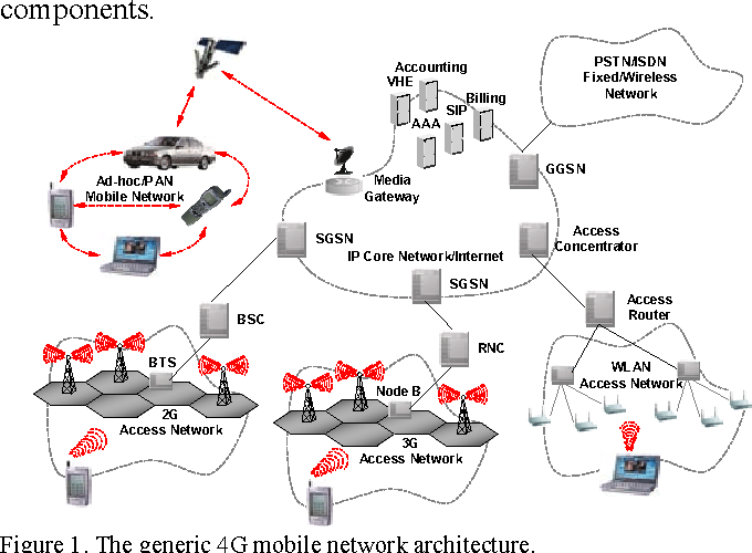 Figure 1 from Generic system architecture for 4G mobile