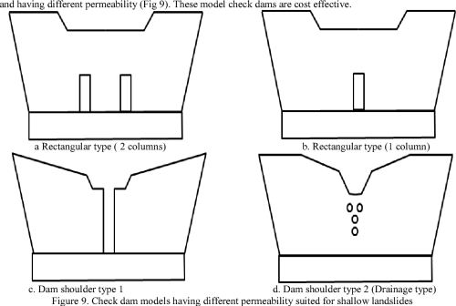 small resolution of check dam models having different permeability suited for shallow landslides