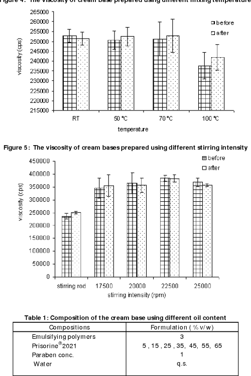 small resolution of cream prepared from emulsifying polymer effect of oil content stirring intensity mixing semantic scholar
