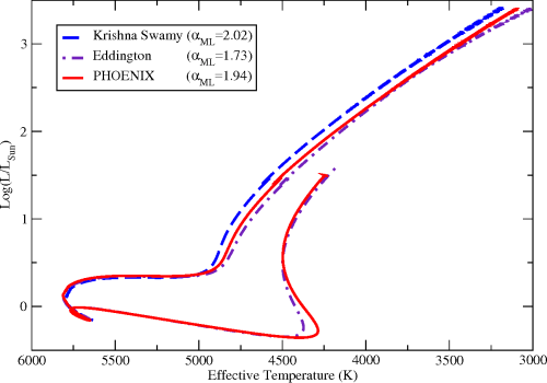 small resolution of the evolution of calibrated solar models from the pre main