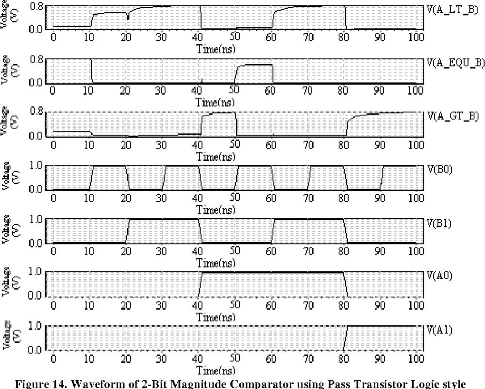 medium resolution of  pdf 2 bit magnitude comparator design using different logic styles semantic scholar