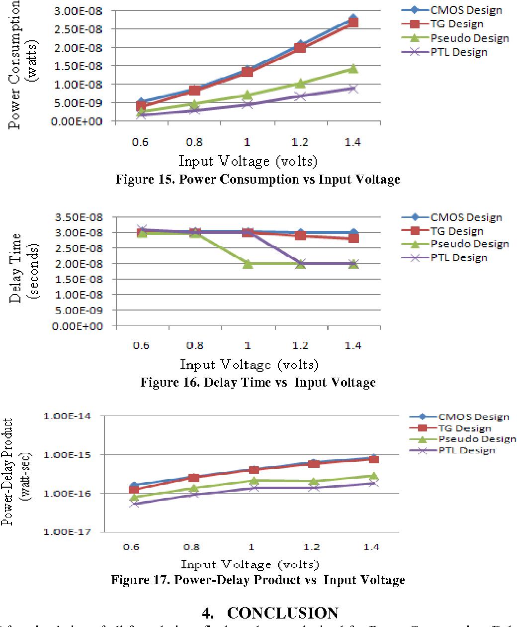 hight resolution of  pdf 2 bit magnitude comparator design using different logic styles semantic scholar