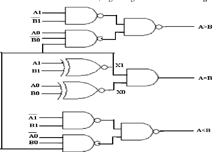 logic diagram for 4 bit magnitude comparator