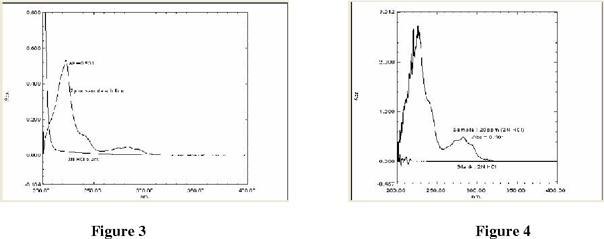 Figure 3 from Stability indicating UV-spectrophotometric