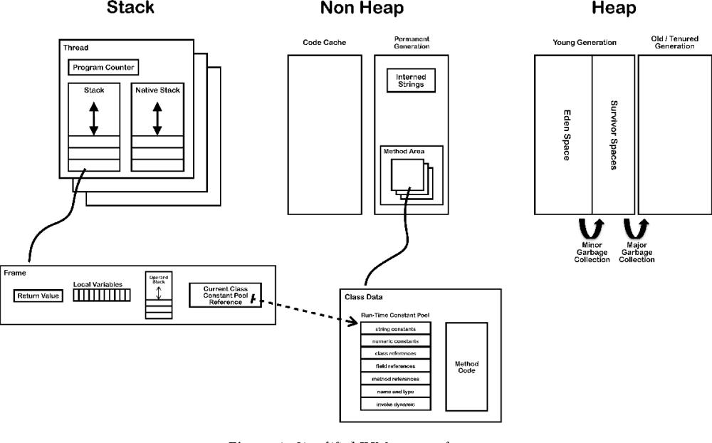 medium resolution of figure 1 simplified jvm memory layout