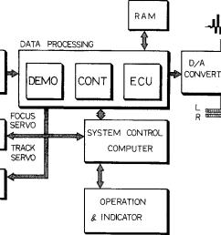 1 block diagram of the cd player [ 1374 x 738 Pixel ]