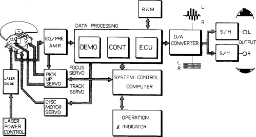 small resolution of 1 block diagram of the cd player