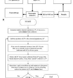block diagram of the closed loop evolutionary optimization process a [ 894 x 1090 Pixel ]