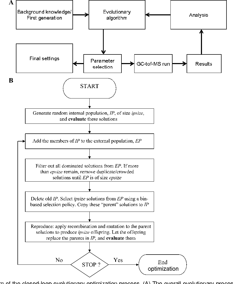 hight resolution of block diagram of the closed loop evolutionary optimization process a