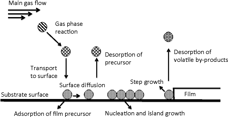 Figure 2 from Chemical vapour deposition of boron-carbon