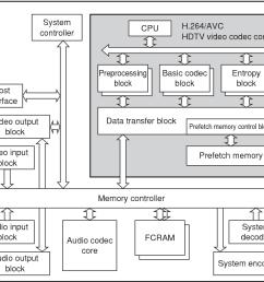 figure 1 h 264 avc hdtv video codec lsi block diagram  [ 1250 x 750 Pixel ]