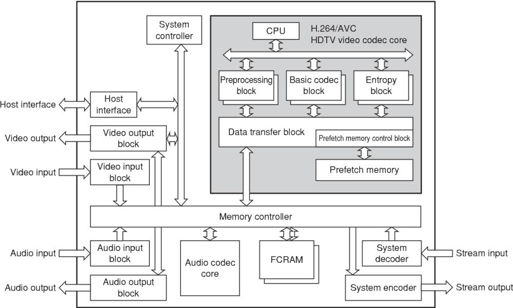 medium resolution of figure 1 h 264 avc hdtv video codec lsi block diagram