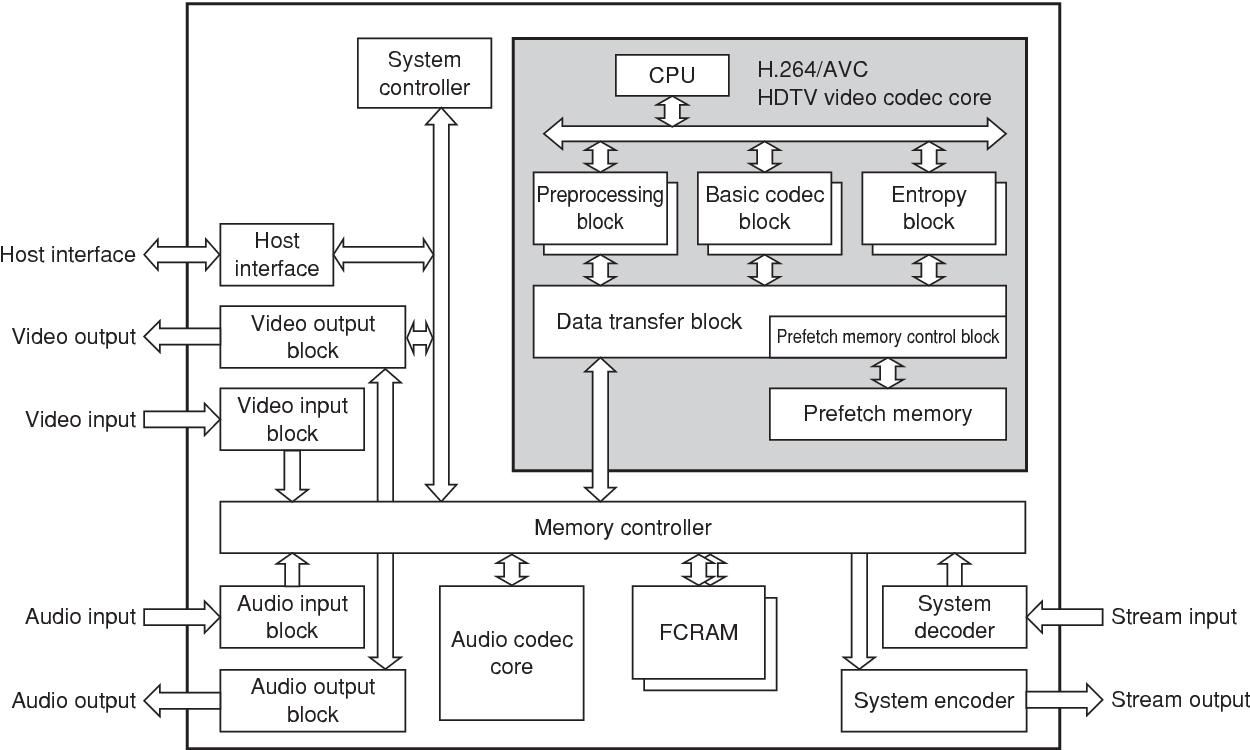 hight resolution of figure 1 h 264 avc hdtv video codec lsi block diagram