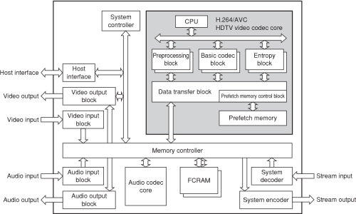 small resolution of figure 1 h 264 avc hdtv video codec lsi block diagram