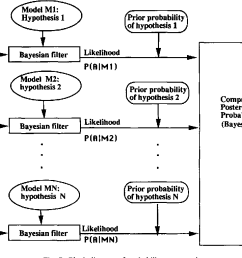 block diagram of probability computations  [ 1224 x 764 Pixel ]