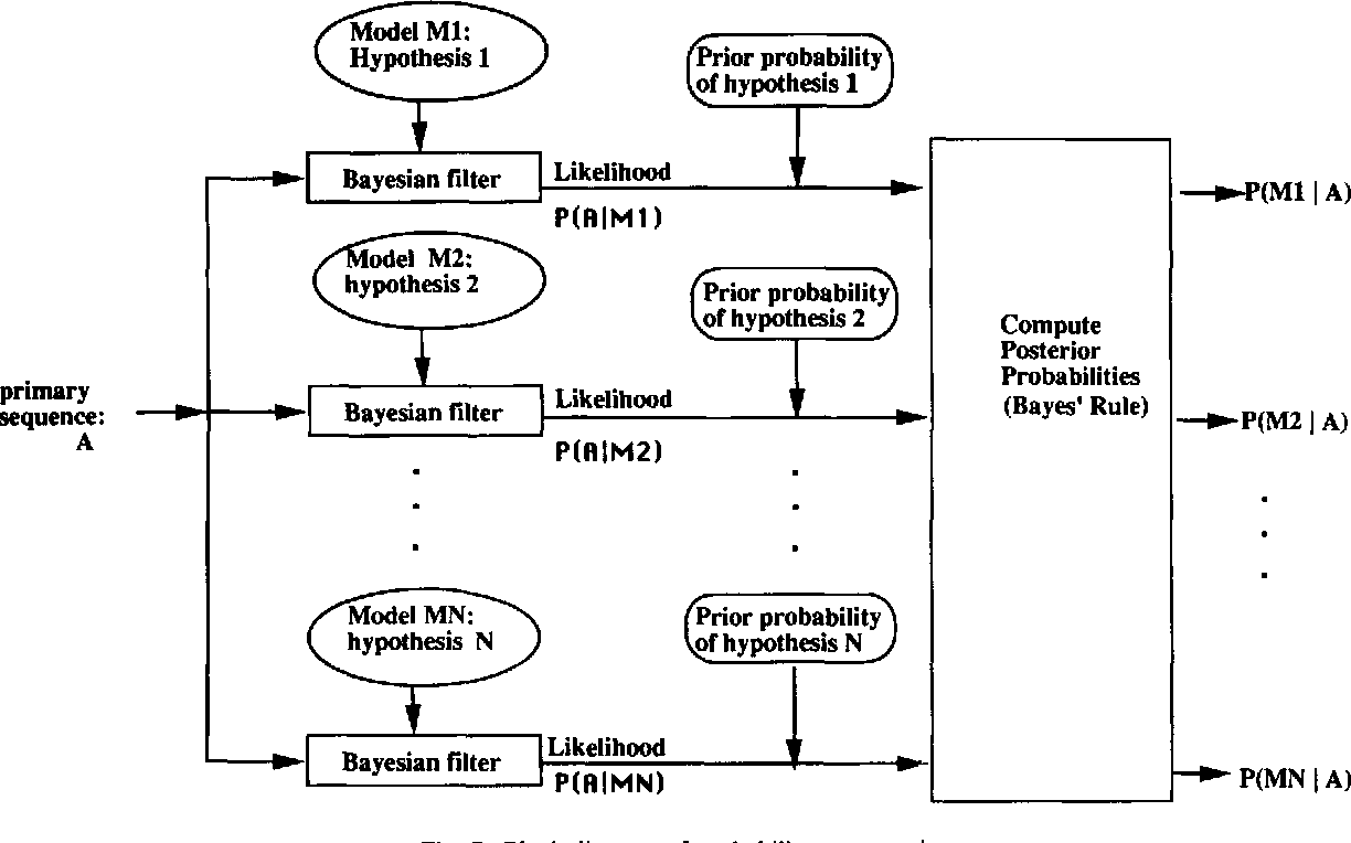 hight resolution of block diagram of probability computations