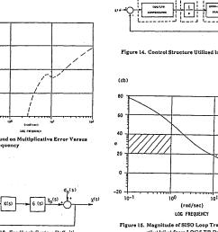 figure 15 magnitude of siso loop transfer function [ 1392 x 1044 Pixel ]