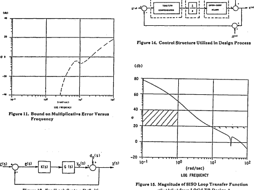 small resolution of figure 15 magnitude of siso loop transfer function