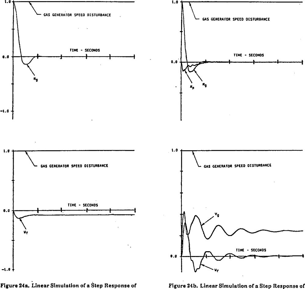 medium resolution of figure 24a linear simulation of a step response of figure 24b linear simulation of