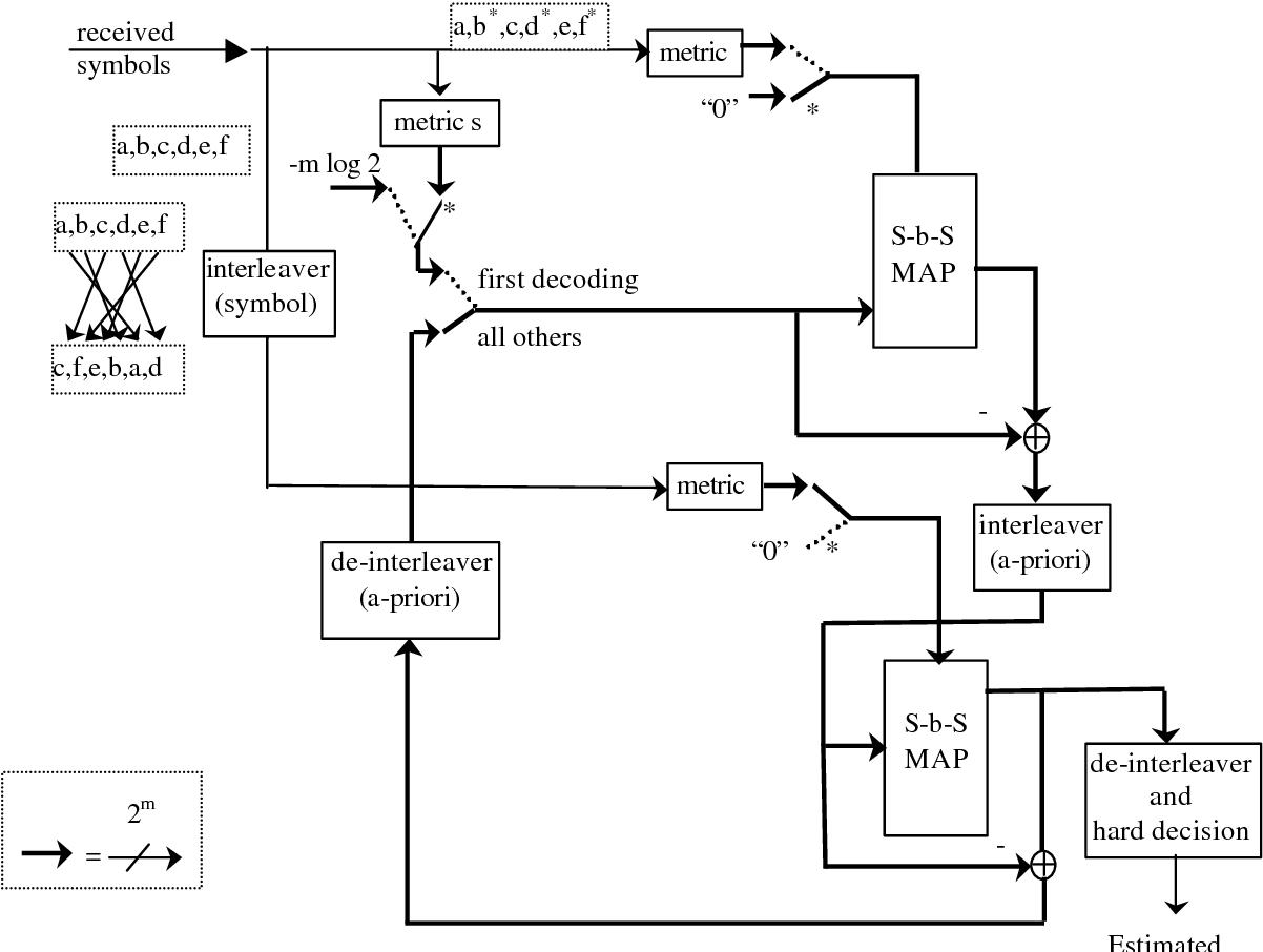 hight resolution of ttc m block diagram wiring library figure 1 from turbo trellis coded modulation ttcm