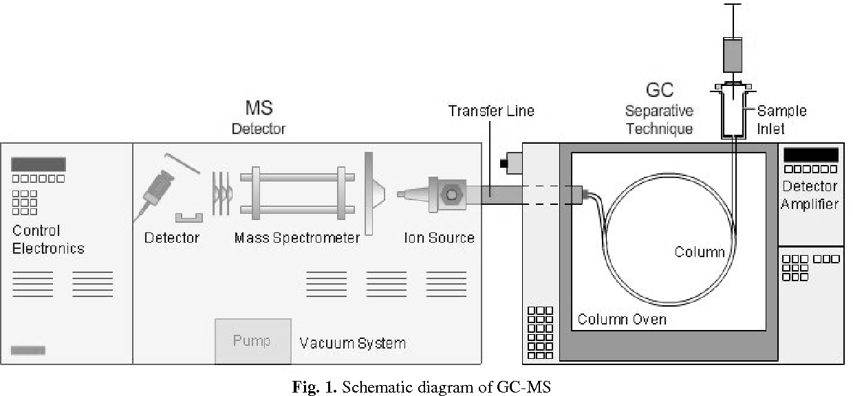 Figure 1 from GC-MS: Principle, Technique and its