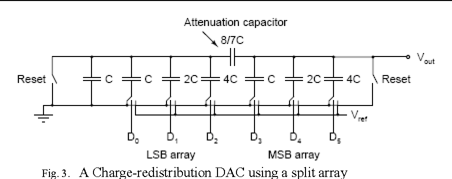 Analysis and Experimental Results of Interior DAC of SAR