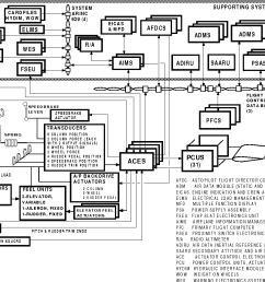 figure 2 777 primary flight control system overview [ 1118 x 866 Pixel ]