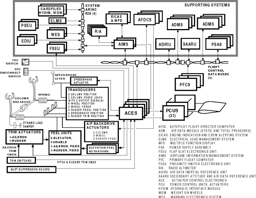 medium resolution of figure 2 777 primary flight control system overview