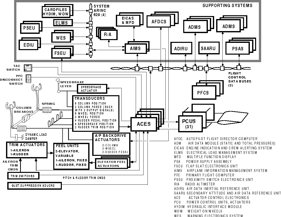 hight resolution of figure 2 777 primary flight control system overview
