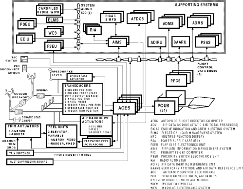 small resolution of figure 2 777 primary flight control system overview