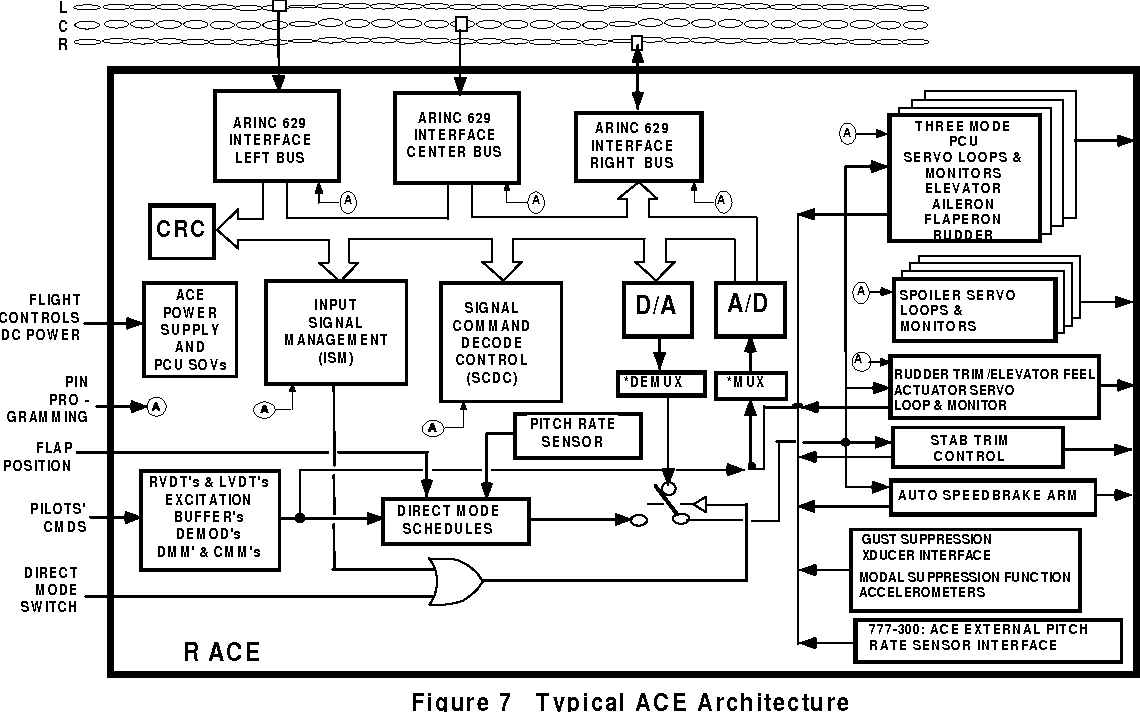 Design Considerations in Boeing 777 Fly-By-Wire Computers