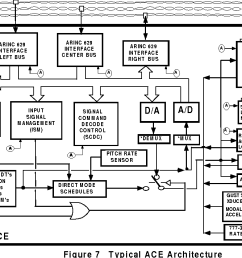 fly by wire schematic boeing wiring diagrams mon boeing 777 wiring diagram boeing 777 wiring diagram [ 1140 x 712 Pixel ]
