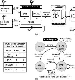 a block diagram of a proposed d ldo  [ 1066 x 870 Pixel ]