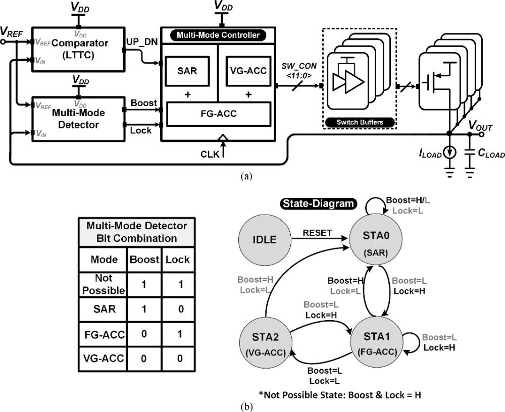 medium resolution of  a block diagram of a proposed d ldo