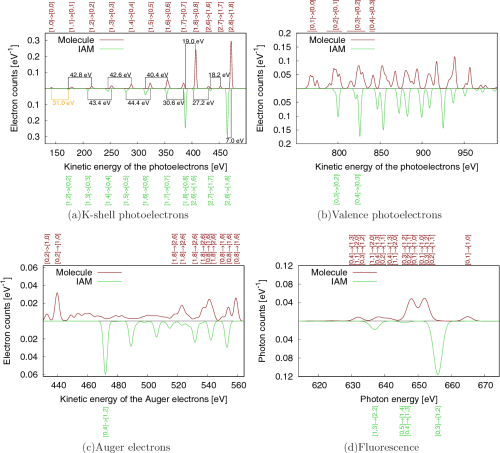 small resolution of photoelectron auger electron and fluorescence spectra of a water molecule