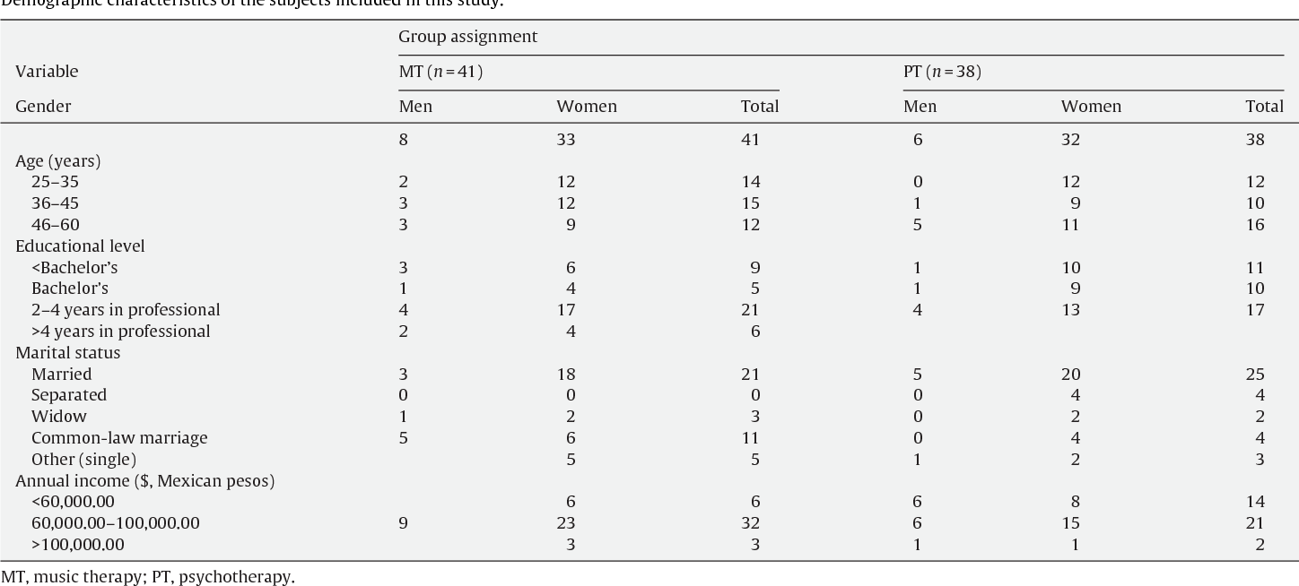 Table 1 from Effects of music therapy on depression