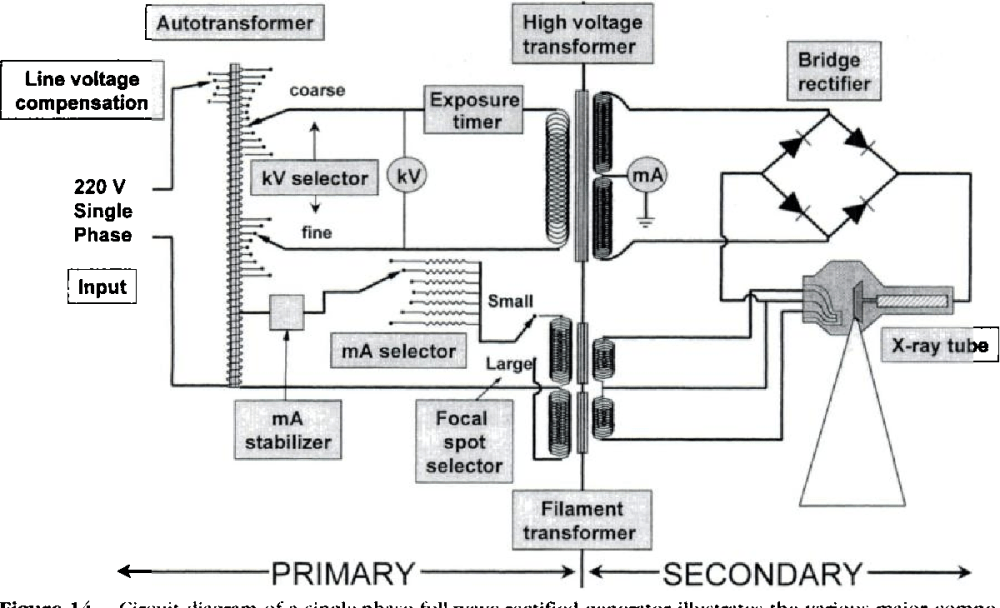 medium resolution of figure 13 from the aapm rsna physics tutorial for residents x ray generators semantic scholar