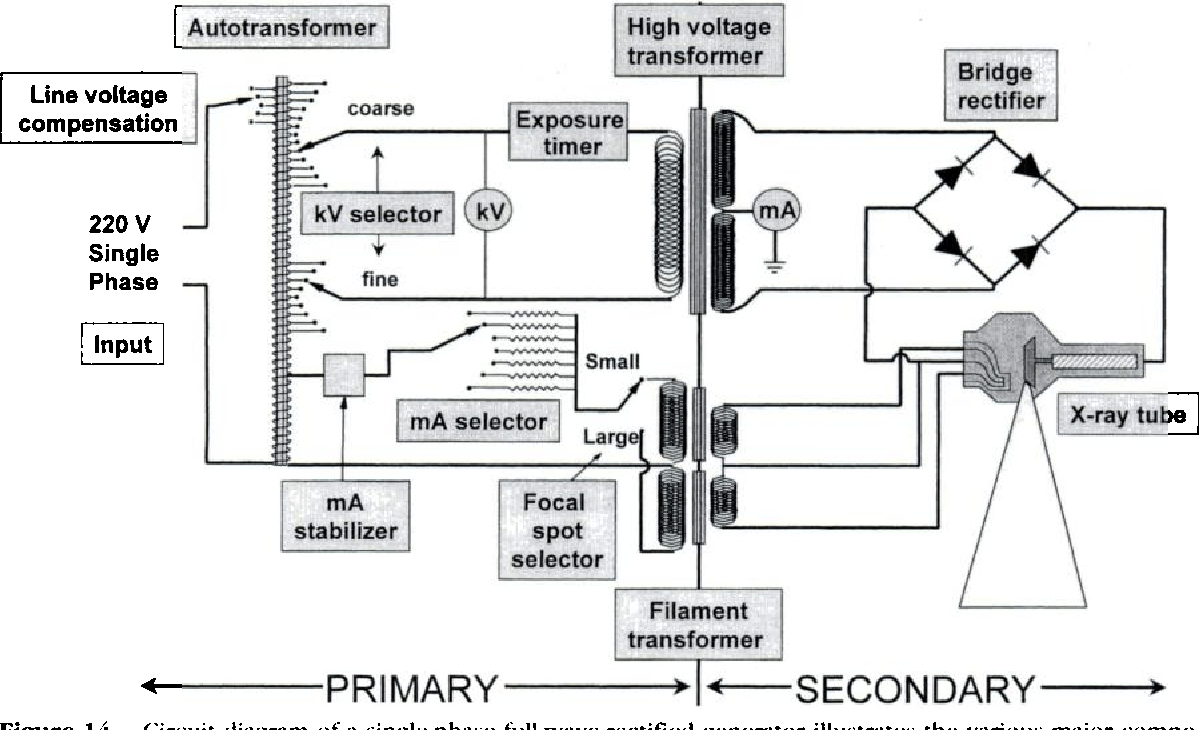 hight resolution of figure 13 from the aapm rsna physics tutorial for residents x ray generators semantic scholar