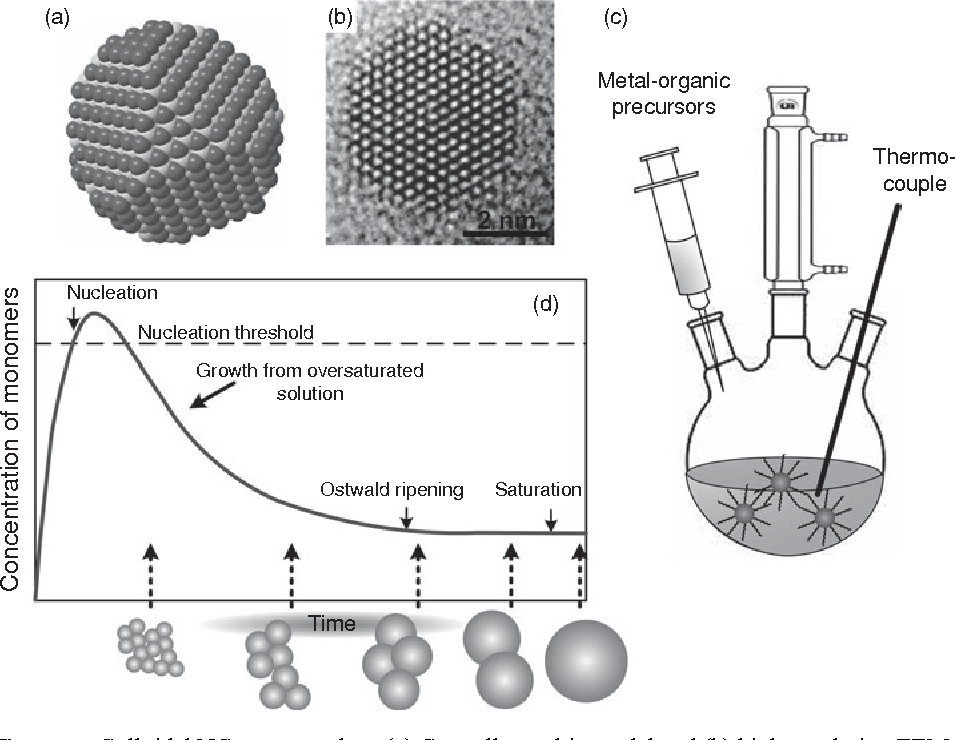 Figure 1.2 from Engineering colloidal quantum dots