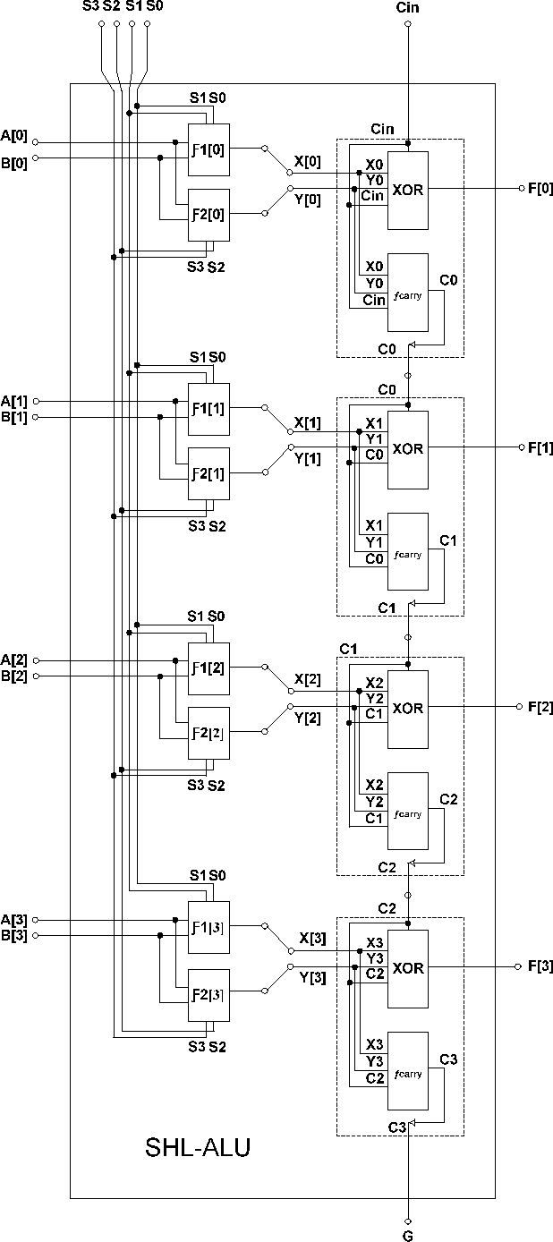hight resolution of block diagram of the proposed alu designed with shl