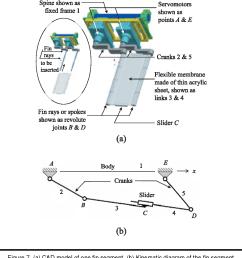 figure 7 a cad model of one fin segment b  [ 1080 x 1020 Pixel ]