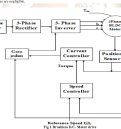 analysis the speed control of bldc motor drive using sensors ms semantic scholar [ 1272 x 960 Pixel ]