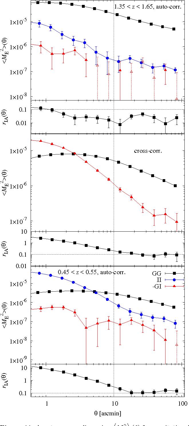 hight resolution of figure 11 aperture mass dispersion m2e for gravitational lensing
