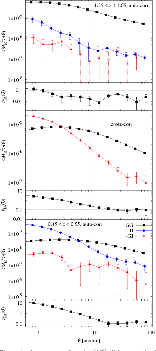 small resolution of figure 11 aperture mass dispersion m2e for gravitational lensing