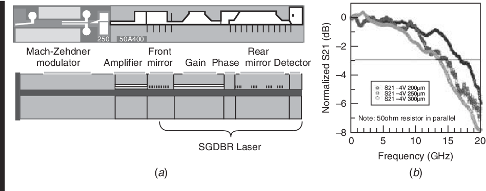 Figure 8.19 from Diode Lasers and Photonic Integrated