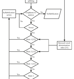 figure 2 block diagram of the developed syllabification tool there is a set of splitting [ 1142 x 1706 Pixel ]