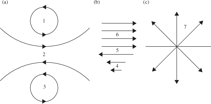 Figure 3.7 from A Student's Guide to Maxwell's Equations